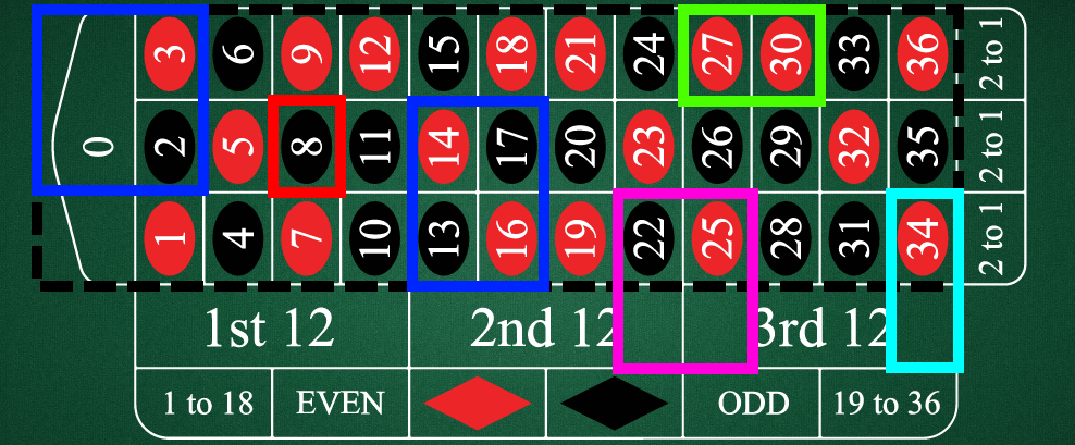 european roulette inside betting options