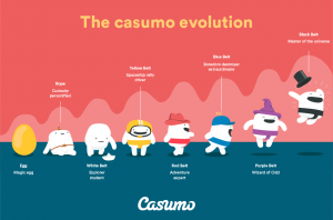 Casumo Adventure Evolution