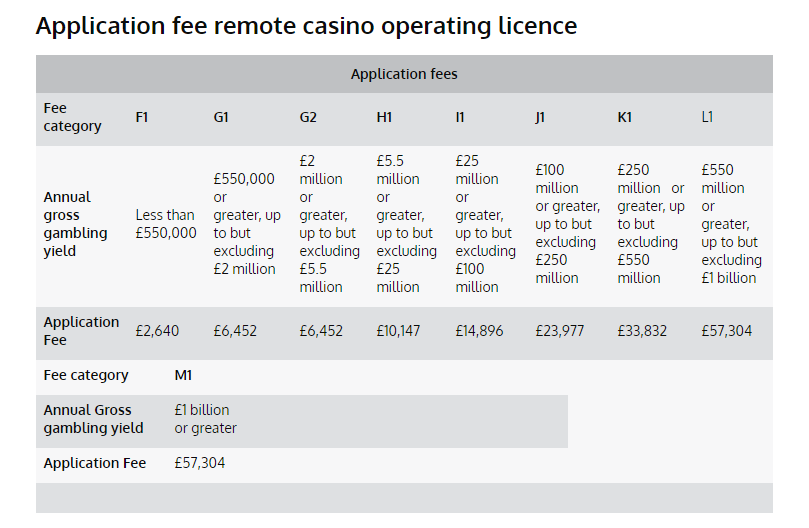 ukgc casino license fees